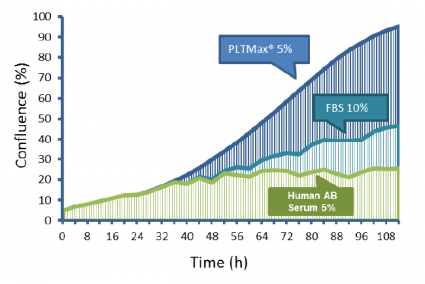 MSCs cultured with PLTMax® show superior growth and expansion in culture compared to other common media supplements.