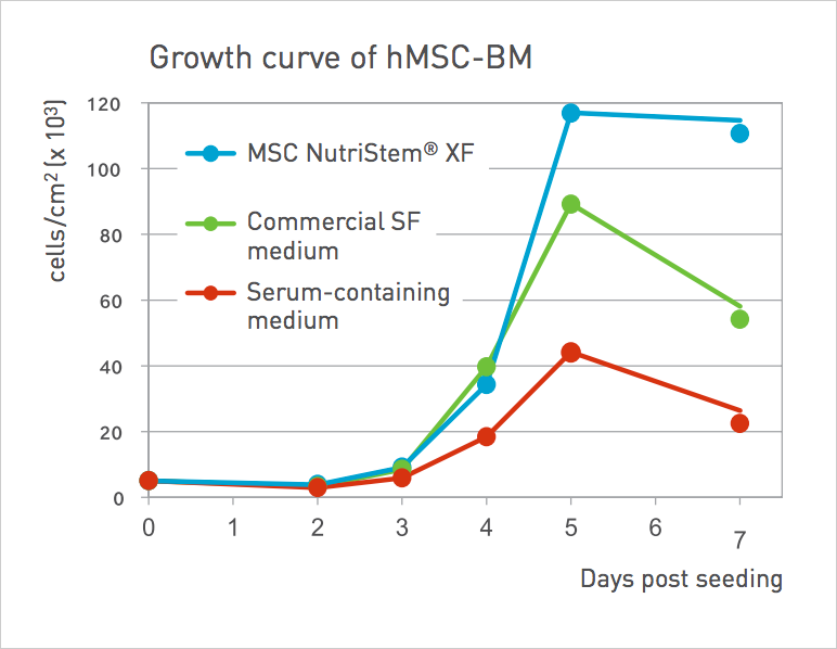 hMSC-BM were cultured in MSC NutriStem® XF