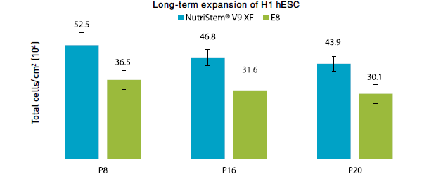 Long-term expansion of Hi hESC in NutriStem V9 Vs. E8
