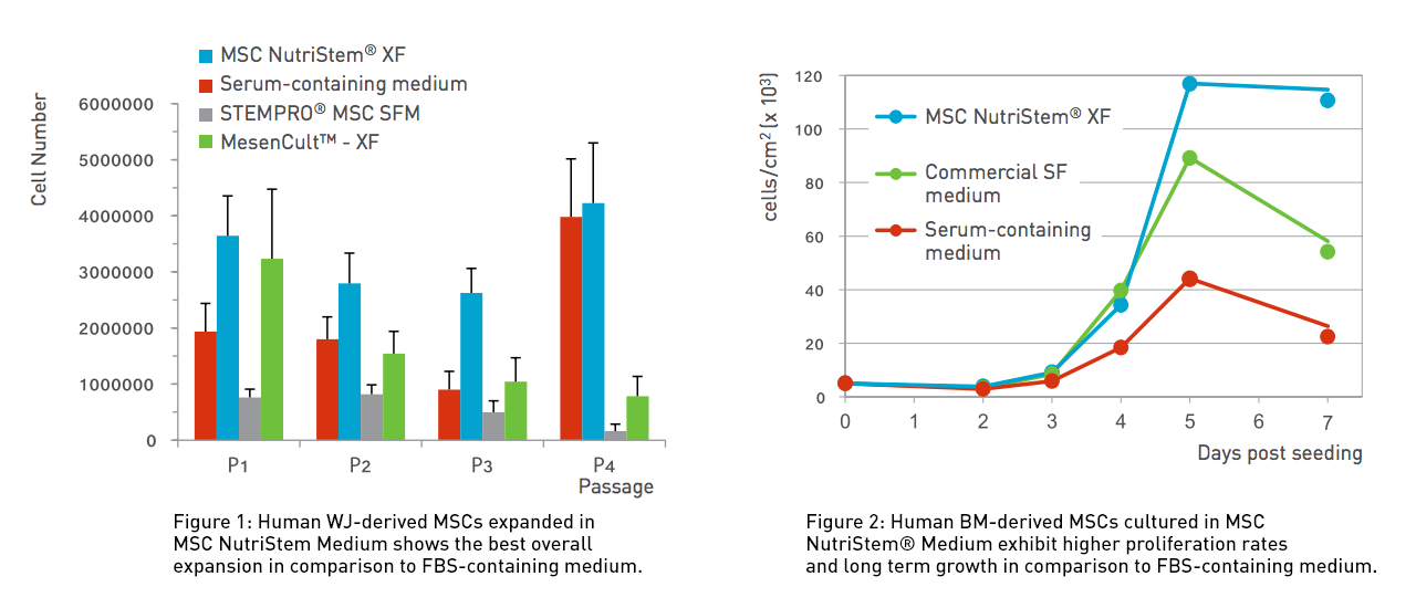NutriStem MSC Medium Data