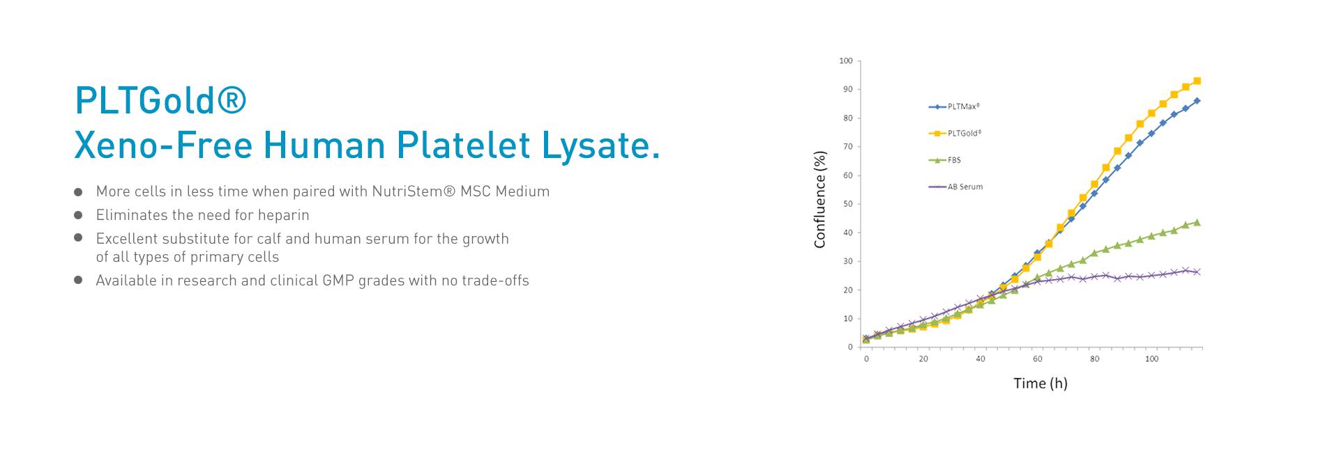 PLTGold Human Platelet Lysate