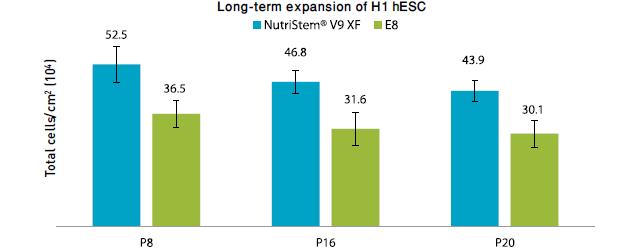 Long-term expansion of Hi hESC in NutriStem V9 Vs. E8